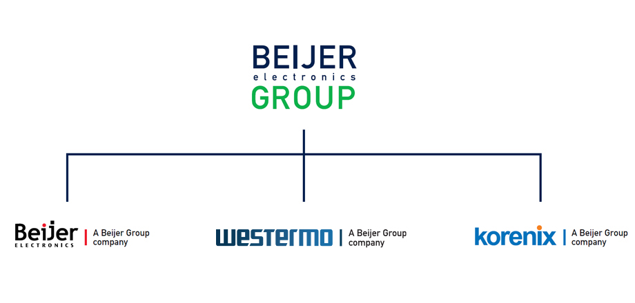 Beijer group organisation structure.